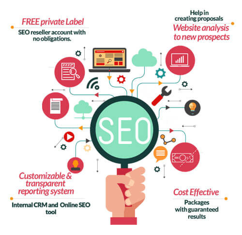 Best SEO reseller services in India